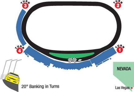 Auto Racing Calendar Kentucky Lake Motor Speedway on Das Oval In Der Wueste Von Nevada Ist Einer Der Im Kalender So