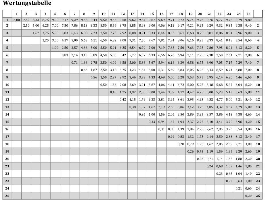 Vln ausblick 2014 teil eins racingblog for Tabelle punkte noten